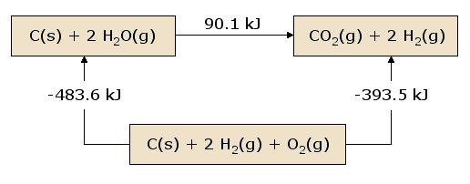 (http://chemwiki.ucdavis.edu/@api/deki/files/18663/=hesslaw.png?revision=1)
