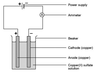 (http://www.nuffieldfoundation.org/sites/default/files/images/quantitative-electrolysis-of-aq-sol-263.jpg)