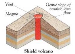 (http://www.explorevolcanoes.com/volcanoimages/shieldvolcanoUSGS.png)