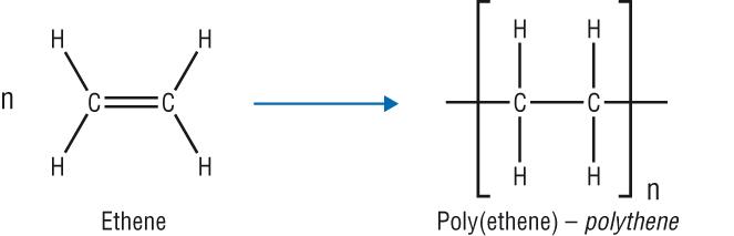 (http://www.chemhume.co.uk/ASCHEM/Unit%202/Ch9%20Alkanes/poly(ethene).jpg)