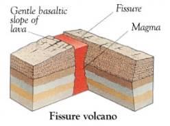 (http://www.explorevolcanoes.com/volcanoimages/volcano%20fissure.png)