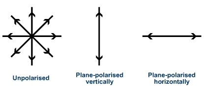 (http://www.s-cool.co.uk/assets/learn_its/alevel/physics/reflection-refraction-and-polarisation/polarisation/image1.jpg)
