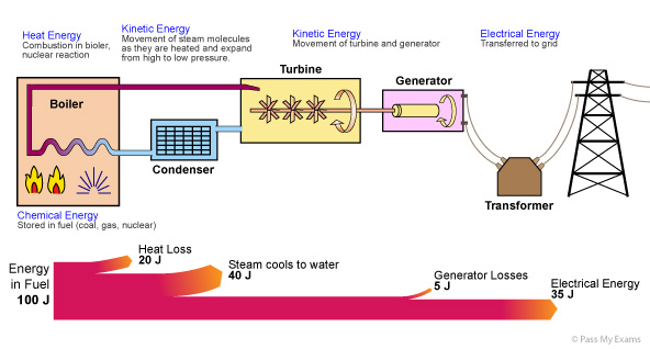 (http://www.passmyexams.co.uk/GCSE/physics/images/energy_transfer_sankey.jpg)