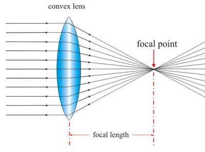 (http://www.passmyexams.co.uk/GCSE/physics/images/convex_lens.jpg)