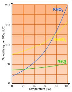 Solubility Curves (http://gcserevision101.files.wordpress.com/2009/02/solubility-curves.jpg?w=234&h=300)