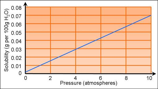 Solubility Curve for Oxygen (http://gcserevision101.files.wordpress.com/2009/02/solubility-curve-for-oxygen.jpg?w=510)