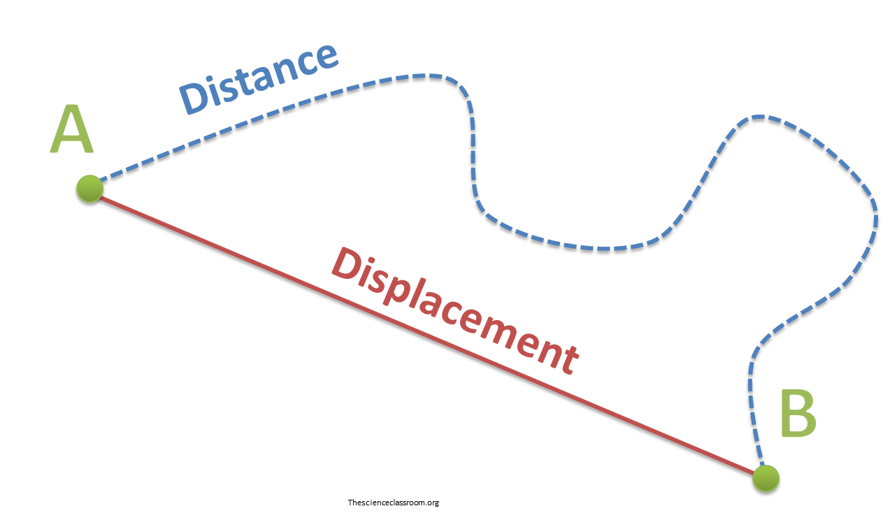 (http://thescienceclassroom.org/wp-content/uploads/2013/11/distance-and-displacement.png)
