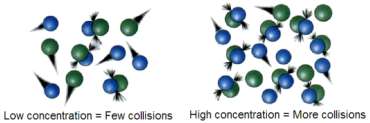 (http://upload.wikimedia.org/wikipedia/commons/4/41/Molecular-collisions.jpg)