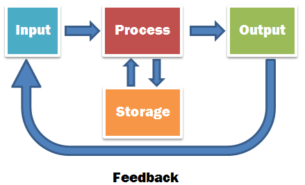 Image result for input output feedback storage ICT diagram (http://wikieducator.org/images/7/77/Tzaynah_ipostorage.png)