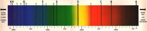 (absorptions spectrum) (http://t3.gstatic.com/images?q=tbn:ANd9GcSAnJI6pmSXXIWLVvdOa2L6l6ELVTTzofkmhsOPU2mm9Ye5_X52uA)