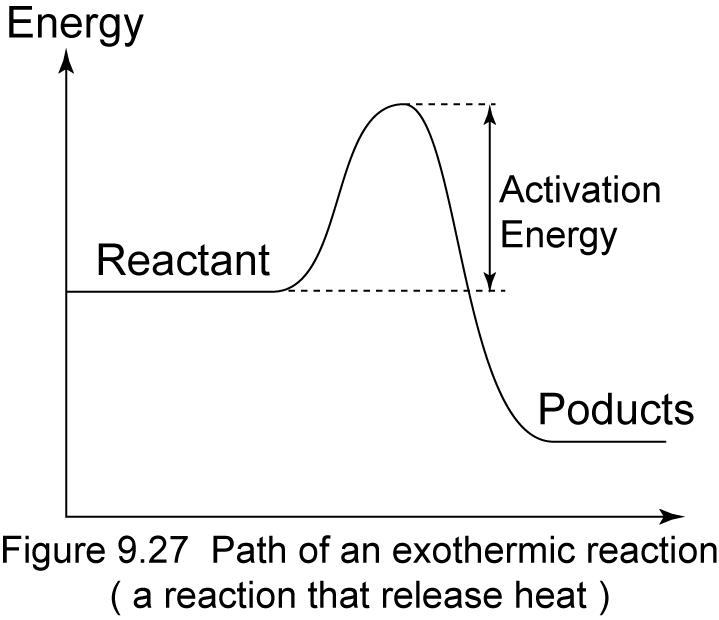 Exothermic Reaction Graph (http://1.bp.blogspot.com/-oqZ9Sg_WU_o/UQAXrziNCaI/AAAAAAAAAr4/Be4ndltubaU/s1600/Exothermic.png)