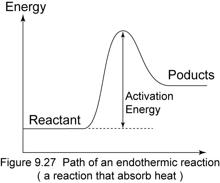 Endothermic Reaction Graph (http://1.bp.blogspot.com/-i1xurymmZss/UQAXw9P6rXI/AAAAAAAAAsA/EGj1XfFWY0w/s1600/Endothermic.png)