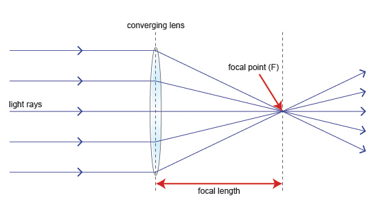 Diagram of how a lens works (http://www.bbc.co.uk/schools/gcsebitesize/science/images/edex_phy_lens.jpg)
