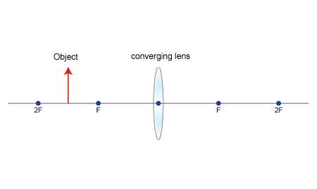 Converging lens (http://www.bbc.co.uk/schools/gcsebitesize/science/images/edex_phy_lens_lrg.jpg)