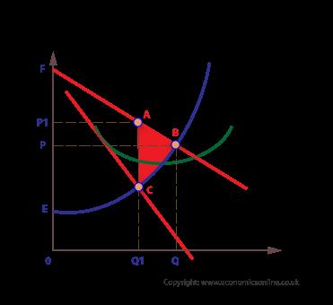 (http://www.economicsonline.co.uk/Business%20economics%20graphs/Monopoly-welfare-loss.png)