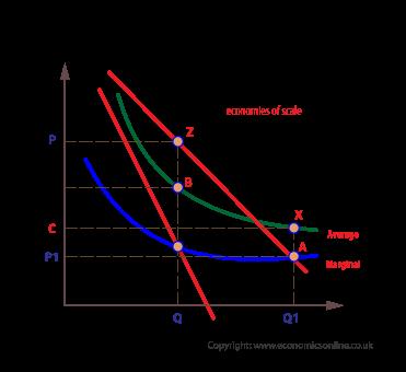 (http://www.economicsonline.co.uk/Business%20economics%20graphs/Natural-monopoly-Basic.png)
