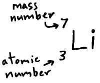 (http://physicsnet.co.uk/wp-content/uploads/2010/06/atomic-number-and-mass-number.jpg)