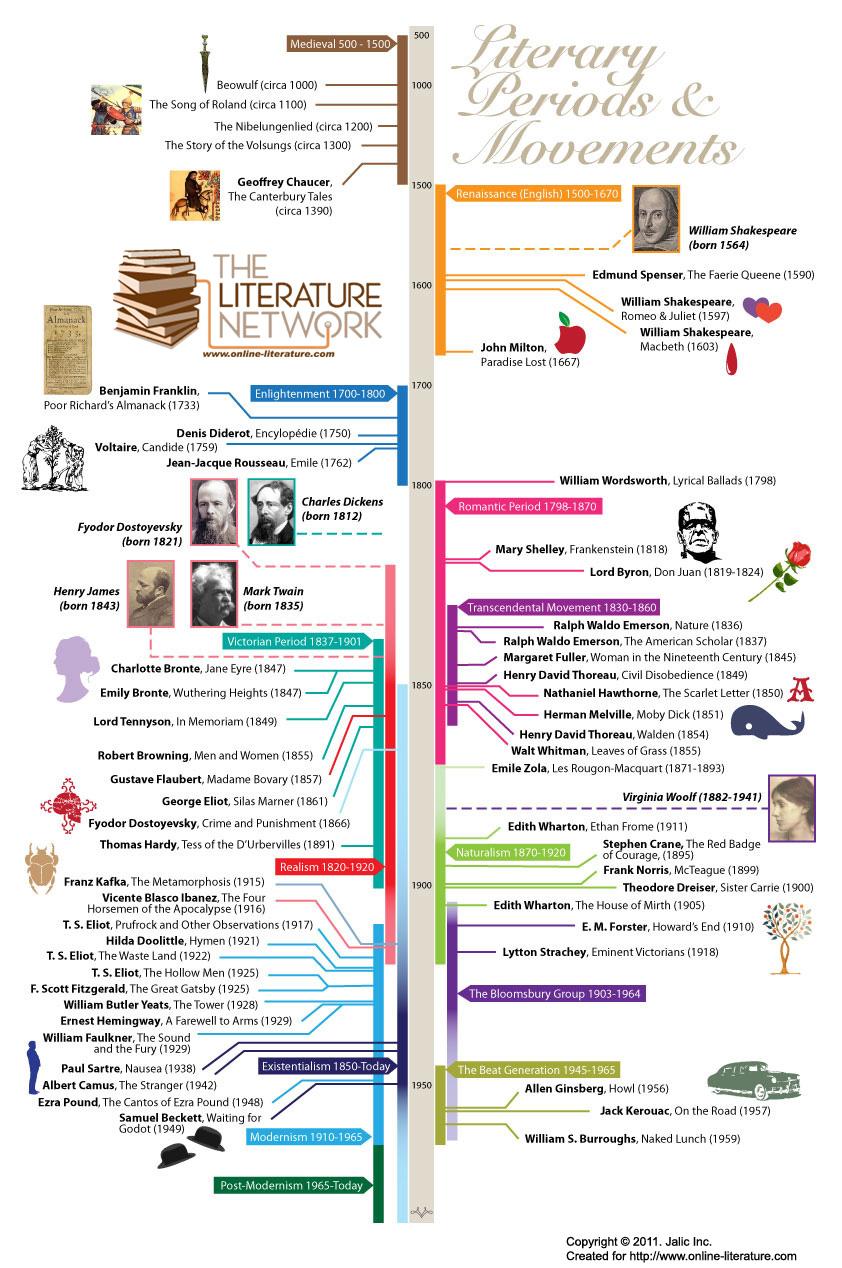 (http://www.online-literature.com/timeline.jpg)