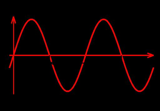 File:Sine wavelength.svg (http://upload.wikimedia.org/wikipedia/commons/thumb/6/62/Sine_wavelength.svg/512px-Sine_wavelength.svg.png)