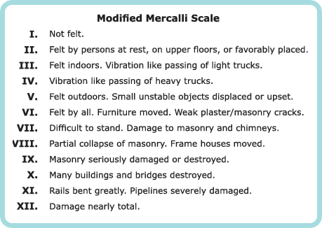 Image result for mercalli scale modifies (http://earthquakenepal2015.weebly.com/uploads/2/2/4/1/22417332/534913861.png)