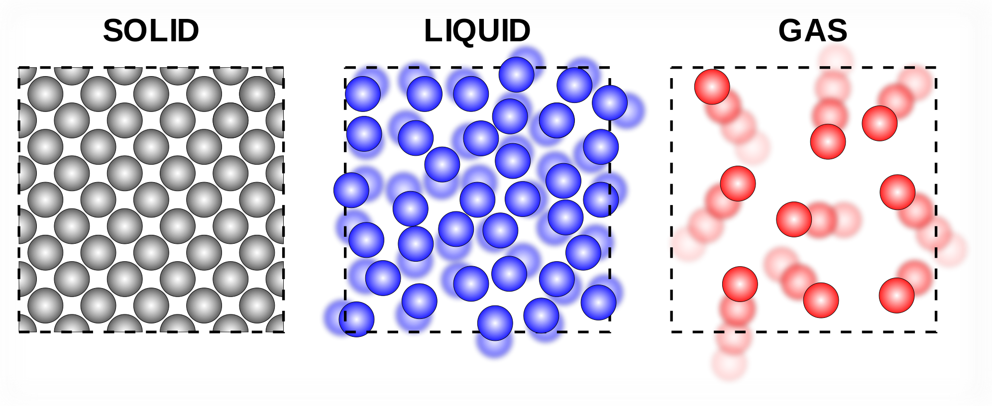 Image result for solid liquid gas (http://upload.wikimedia.org/wikiversity/en/thumb/8/88/Phases_of_matter.svg/1993px-Phases_of_matter.svg.png)