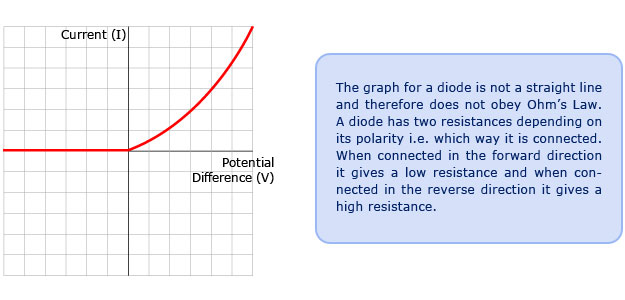 (http://www.passmyexams.co.uk/GCSE/physics/images/graph_for_Diode.jpg)