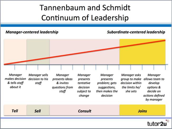 (http://s3-eu-west-1.amazonaws.com/tutor2u-media/subjects/business/diagrams/leadership-tannenbaum-schmidt-diagram.png)
