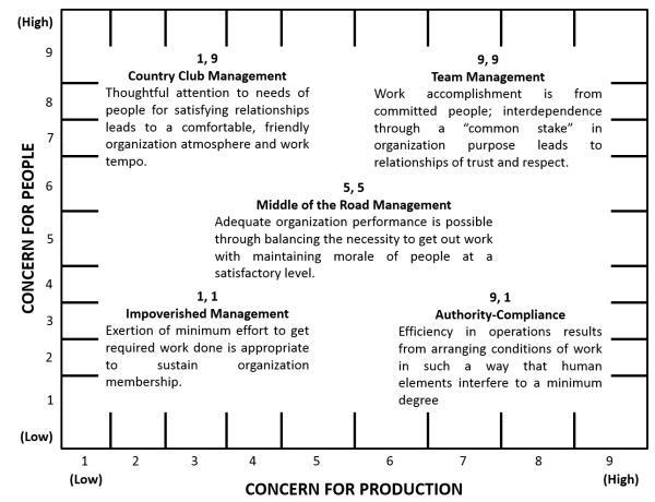 Image result for the leadership grid (http://www.mba-institute.org/mba_training_images/MBA_Certified_Leader_Leadership_Grid.jpg)