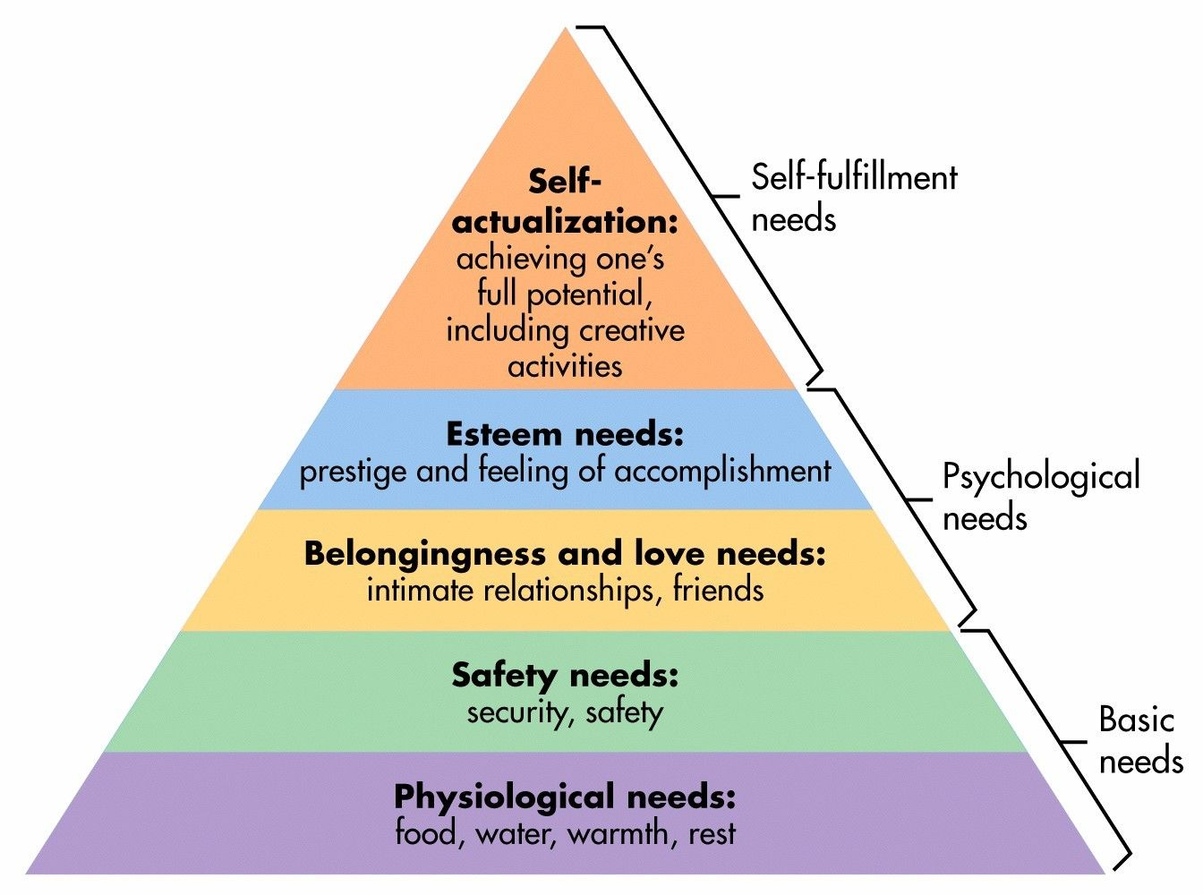 Image result for hierarchy of needs (http://www.simplypsychology.org/maslow-pyramid.jpg)