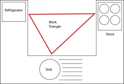 (http://upload.wikimedia.org/wikipedia/commons/e/ea/Work_triangle.jpg)