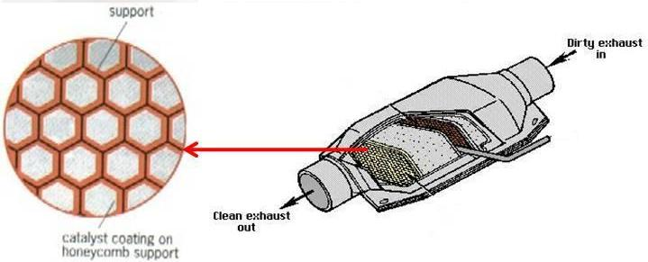 Image result for catalytic converter honeycomb structure (http://1.bp.blogspot.com/-mI4o1Hv_1r4/T-Rd2m5YlUI/AAAAAAAAAQI/eqDJlGZ9t7U/s1600/exhaustsystem4.jpg)