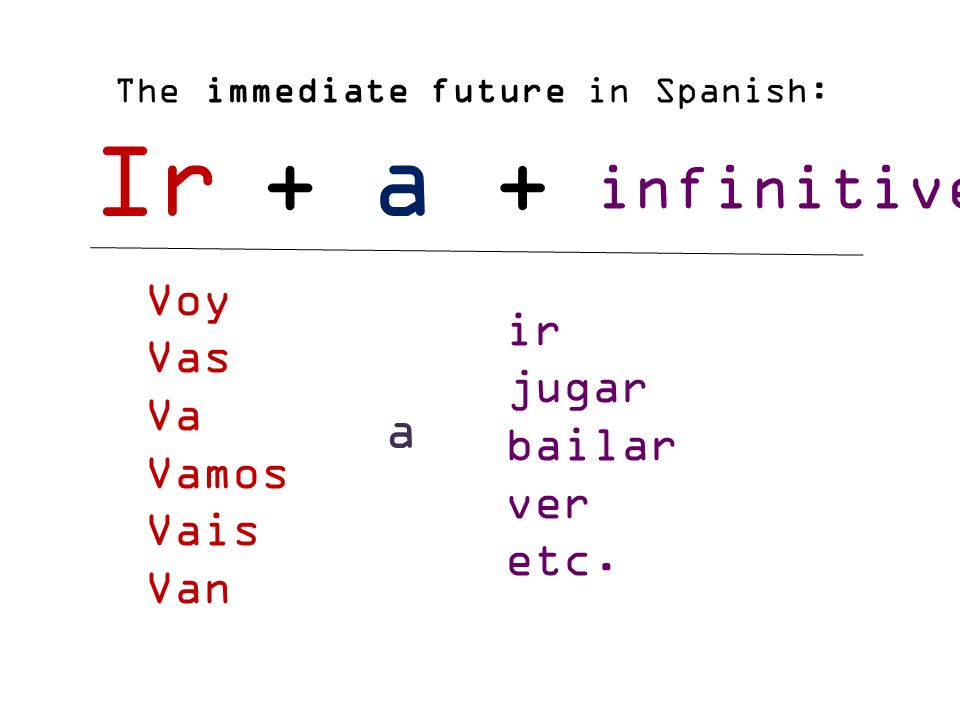 Image result for near future spanish tense (http://images.slideplayer.es/32/9975142/slides/slide_6.jpg)