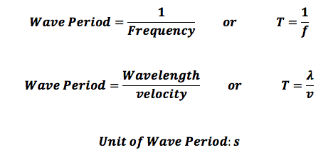 (http://study.com/cimages/multimages/16/waveperiodformula.png)