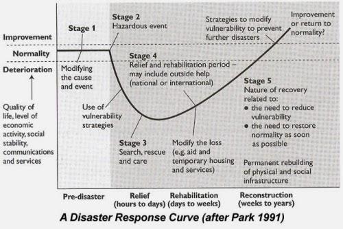 (http://2.bp.blogspot.com/-9siOg4lluO4/UybzgWa8k6I/AAAAAAAAABk/QWEiASQD9ag/s1600/Disaster+Repsonse+Curve+%2528Parks+Model%2529.jpg)