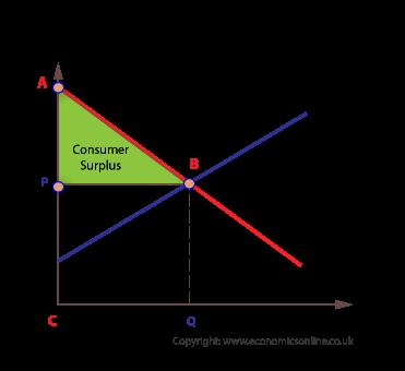(http://www.economicsonline.co.uk/How%20markets%20work%20graphs/Consumer-surplus.png)