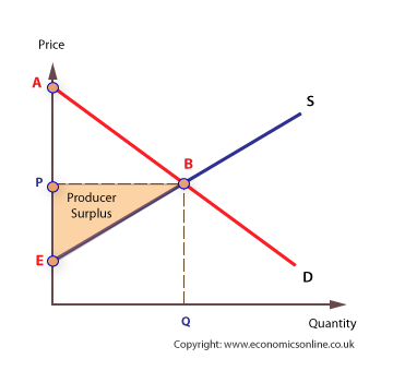(http://www.economicsonline.co.uk/How%20markets%20work%20graphs/Producer-surplus.png)