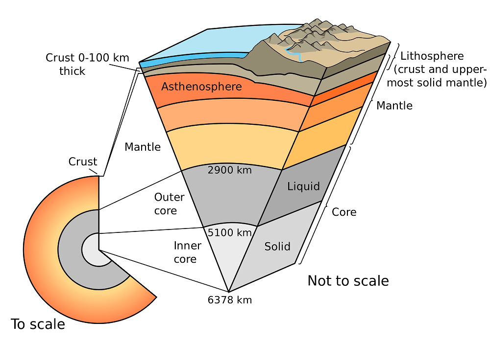 (http://www.universetoday.com/wp-content/uploads/2010/03/2000px-Earth-cutaway-schematic-english.svg_.png)