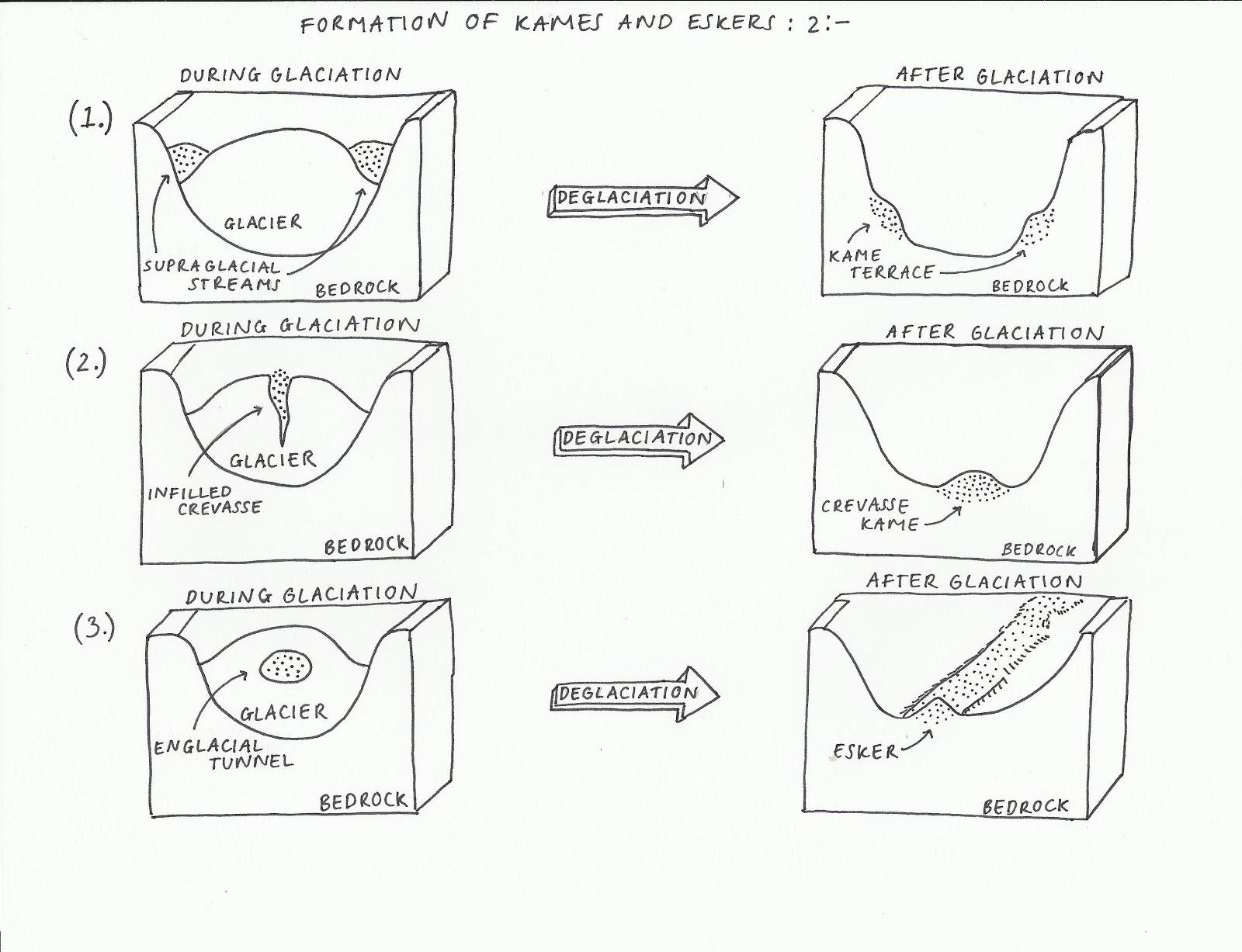 (http://3.bp.blogspot.com/-ejd3Q-FGodQ/UMoRMDH89jI/AAAAAAAAAEA/Maz5e1VYNSg/s1600/Formation+of+kames+and+eskers+2.jpg)