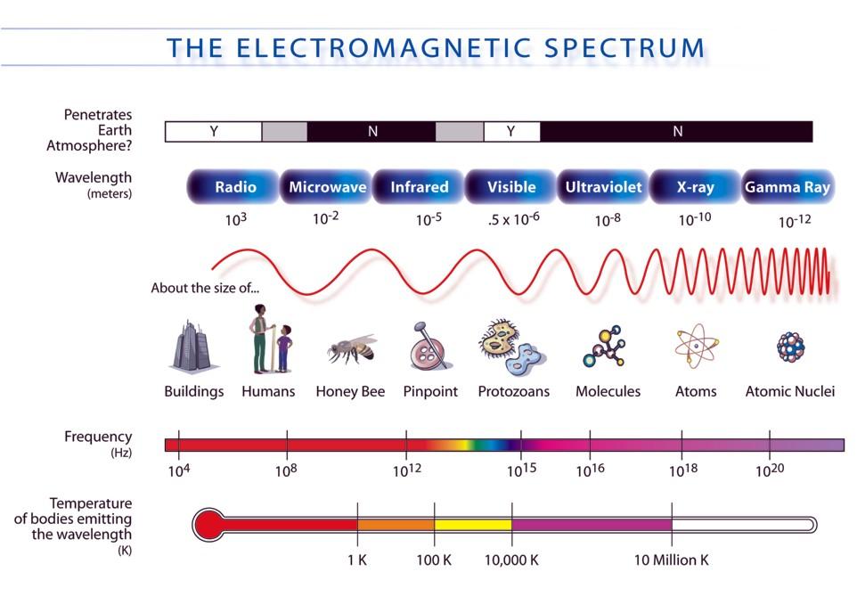 Image result for electromagnetic spectrum (http://3.bp.blogspot.com/_PaCojVrNedw/TJgAuEQMhGI/AAAAAAAAAGY/g3EweyRxQq4/s1600/electromagnetic+spectrum.jpg)