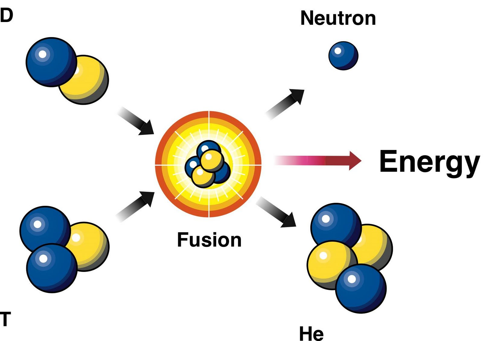 Image result for nuclear fusion (http://3.bp.blogspot.com/_cwrSE63jF7Y/S7upNZxkcFI/AAAAAAAAA3Q/GAvNy54Fqso/s1600/deuterium_tritium_fusion_reaction.jpg)