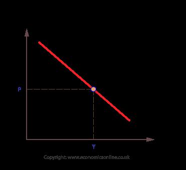 (http://www.economicsonline.co.uk/Managing%20the%20macro-economy%20graphs/AD-basic.png)