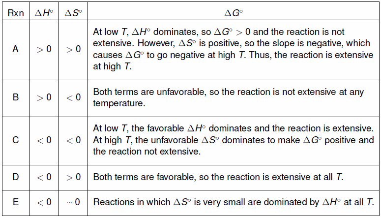 Image result for table to show feasibilities of a reaction chemistry (http://www.webassign.net/question_assets/wertzcams3/ch_9/images/table9-5.png)
