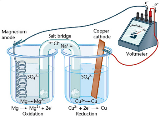 Topic 14 further redox revision cards in a level and ib chemistry image result for magnesium and zinc electrochemical cell httpchemistryland ccuart Image collections