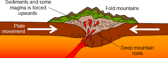 Image result for collision plate boundary diagram (http://geography.parkfieldprimary.com/_/rsrc/1472778030599/hazards/plate-tectonics/foldmountains.png)
