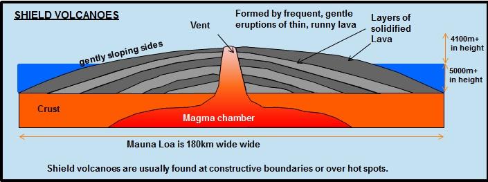 (http://www.coolgeography.co.uk/GCSE/AQA/Restless%20Earth/Volcanoes/Shield%20Volcano.jpg)