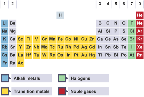 Image result for gcse periodic table (http://www.bbc.co.uk/staticarchive/8a4fd61b6de6552149521d441e174f68171d0fd9.gif)