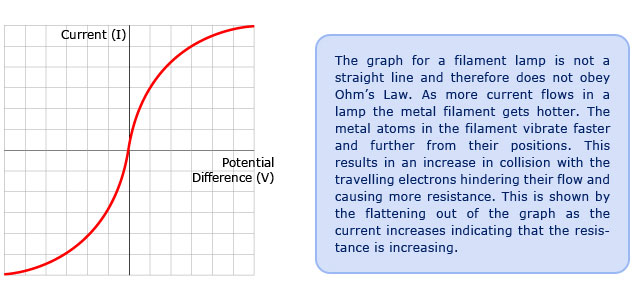 (http://passmyexams.co.uk/GCSE/physics/images/Potential_Difference_graph_Filament_Lamp.jpg)