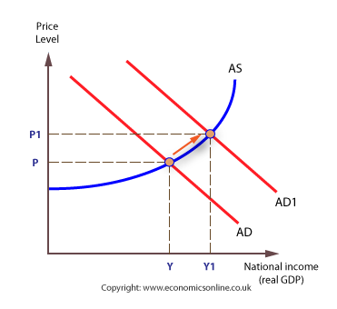 (http://www.economicsonline.co.uk/Managing%20the%20macro-economy%20graphs/AD-shifts-test.png)