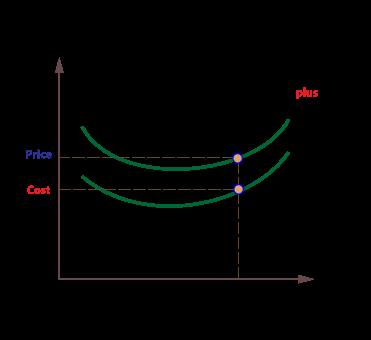Cost plus pricing (http://www.economicsonline.co.uk/Business%20economics%20graphs/Cost-plus.png)
