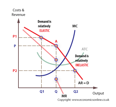 Kinked demand curve (http://www.economicsonline.co.uk/Business%20economics%20graphs/Oligopoly-kinked-demand.png)